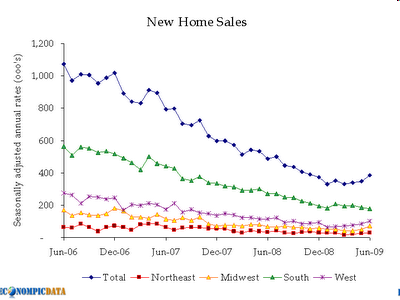 home sales