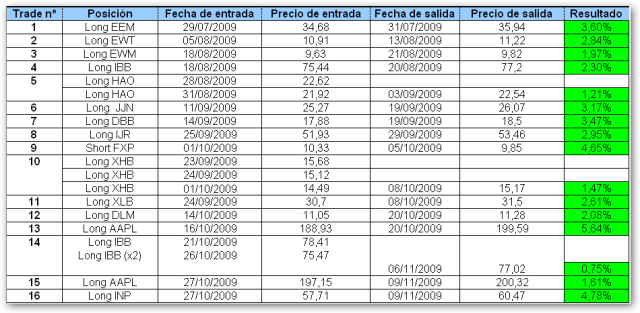 resultados 11 11 09
